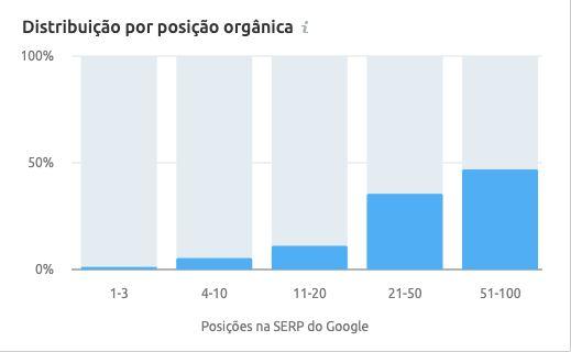 Acompanhamento distribuição orgânica pelo SemRush