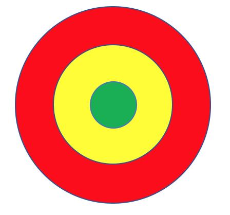 Representação de um alvo, em três cores (vermelho, amarelo e verde), que representa 3 níveis do Bullseye Framework