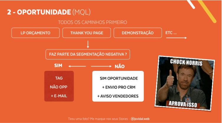 Print do Slide da palestra de automação do Jean Vidal no RD Summit