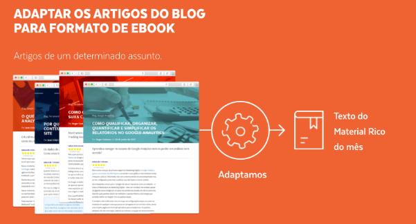 Dica para que você possa adaptar artigos do blog para a construção de um eBook ou outro material rico.