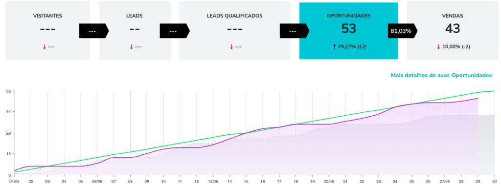 Print mostra uma taxa de conversão de 83% de oportunidades para vendas