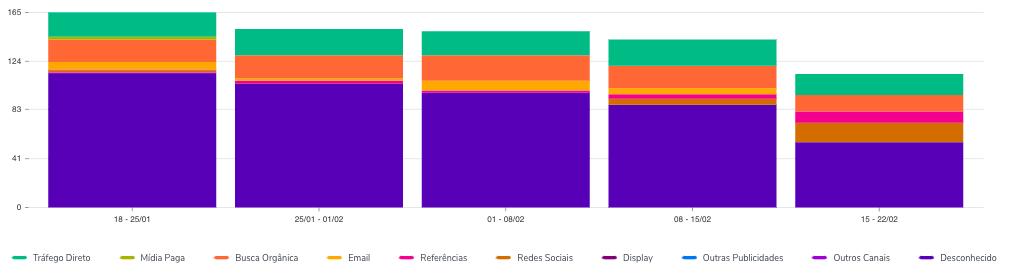 A imagem traz o print de um gráfico do RD Station que traz a análise de canais. São cinco colunas, cada uma representando um período semanal  e as linhas representam canais, como Tráfego Direto, Mìdia Paga, Redes Sociais, entre outros