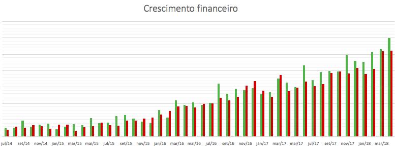 Crescimento financeiro da empresa