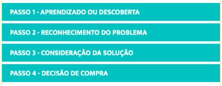Etapas da jornada de compra: Passo 1 - Aprendizado ou descoberta; Passo 2 - Reconhecimento do problema; Passo 3 - Consideração da solução; Passo 4 - Decisão de compra