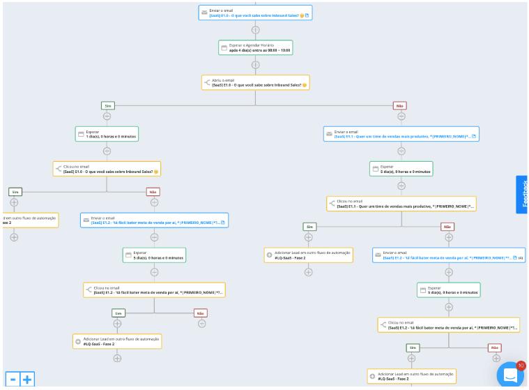 Fluxo do Projeto de Automação da Conexorama