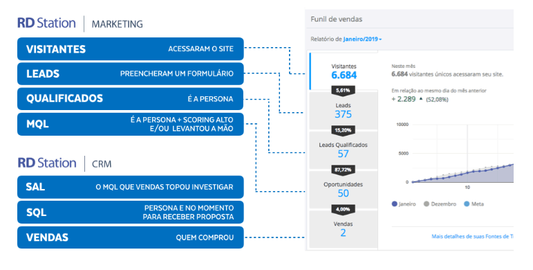 Fluxo de Marketing e Vendas
