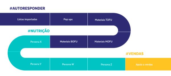 Imagem com um caminho, iniciando nos fluxos de autoresponder (P1 - Listas importadas; P2 - Pop-ups ; P3 - Materiais ToFu; P4 - Materiais MoFu; P5 - Materiais BoFu), depois Nutrição (P6 - Persona X; P7 - Persona Y; P8 - Persona W; P9 - Persona Z) e, por fim, Vendas (P10 - Apoio a vendas)