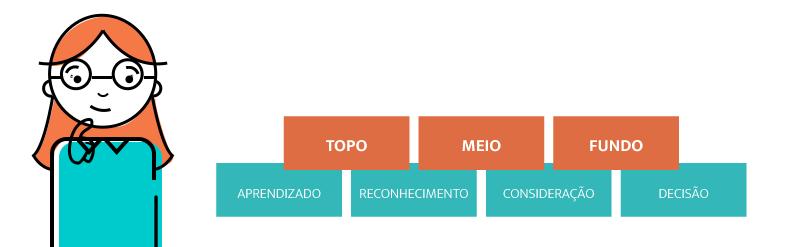 A imagem mostra uma ilustração que compara o funil de conteúdo junto a jornada do consumidor