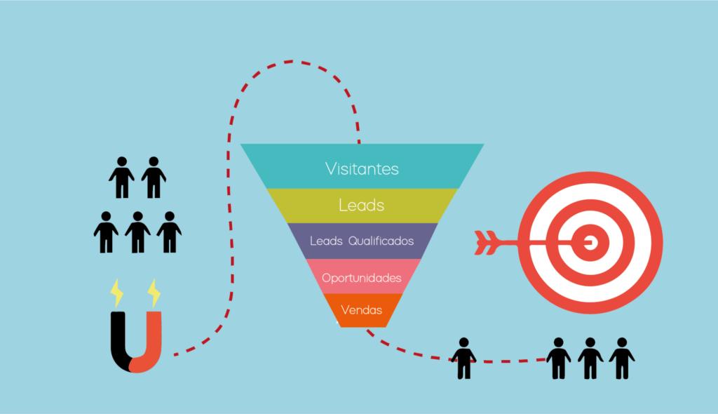 A imagem é um gráfico, em fundo azul, que mostra o funil do marketing com as etapas de : Leads, Visitantes, Visitantes Qualificados, Oportunidades e Vendas