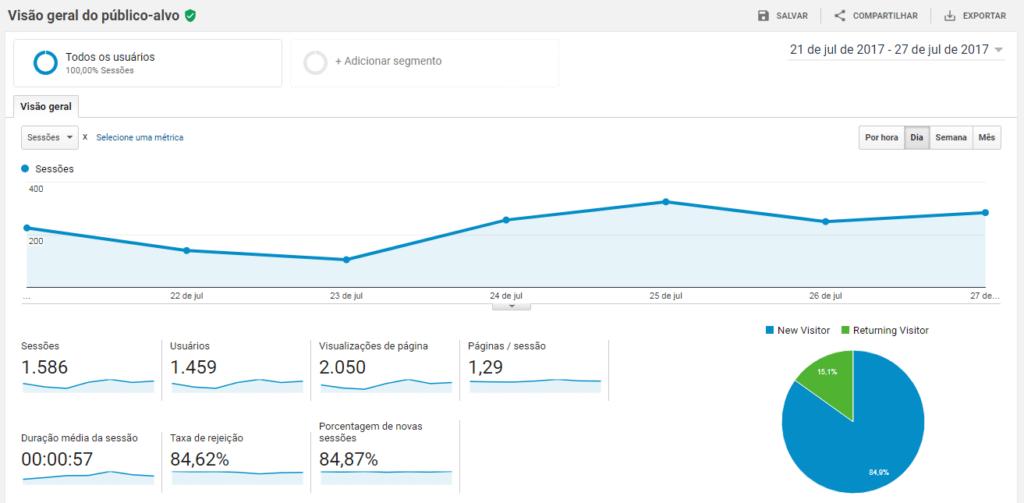 Print do google analytics que mostra informações sobre tráfego e outras métricas