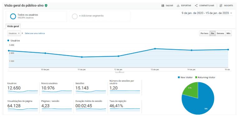 Visão geral do Google Analytics