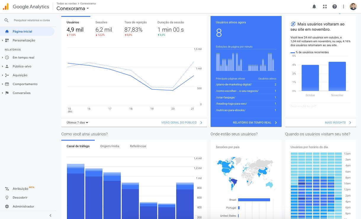 A imagem é um print do Dashboard de alguma campanha no Google Analytics