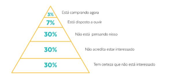 Gráfico mostra o comportamento geral de um Lead