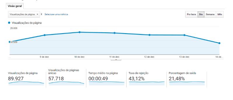 Home do Google Analytics