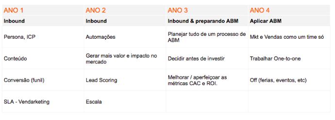 ABM e Inbound Marketing