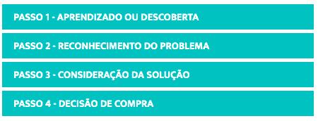 Imagem mostra os 4 passos da jornada de compras: 1. Aprendizado ou descoberta; 2. Reconhecimento do Problema; 3. Consideração da Solução; 4. Decisão de Compra