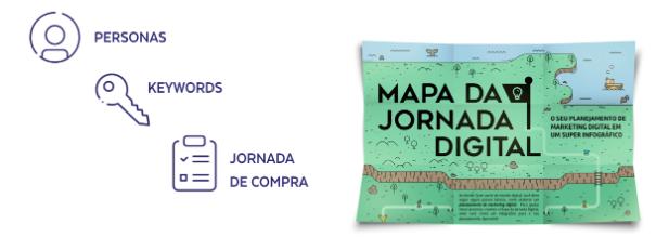 Mapa da jornada digital