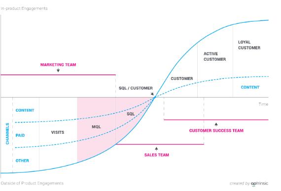 Modelo tradicional focado em Marketing