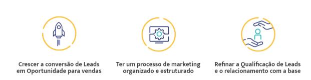 Imagem com  a descrição dos 3 objetivos do marketing digital: 1. Crescer a conversão de Leads para gerar oportunidades de vendas; 2. Ter um processo de marketing organizado e estruturado; 3. Refinar a qualificação de Leads e o relacionamento com a base