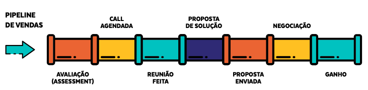 Ilustração de um processo de vendas dentro de um pipeline