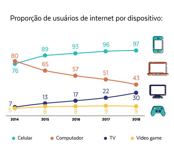 Gráfico colorido mostrando a variação da proporção dos usuários de internet por dispositivo ao longo do tempo. O gráfico mostra que hoje, 97% dos usuários estão utilizando dispositivos mobile, enquanto 43% tela de computador, 30% tela de TV e 9% video-game