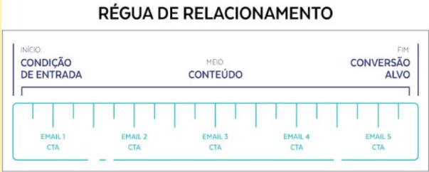 Imagem mostrando uma régua para demonstrar o avanço do Lead de um ponto inicial de condição de entrada, nutrido por conteúdo e terminando na conversão alvo